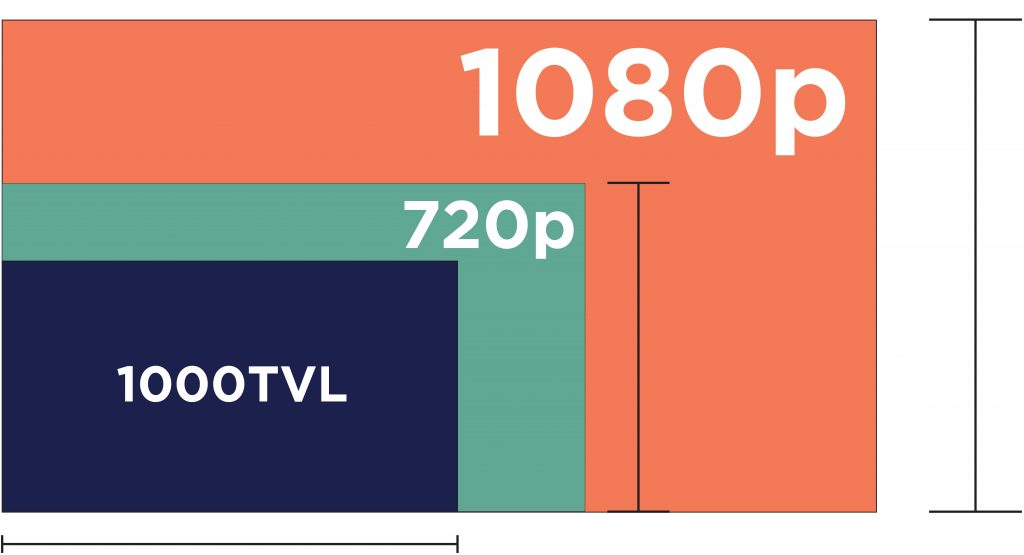 TVL refers the horizontal pixels on your monitor.  HD resolutions measure the vertical pixels.