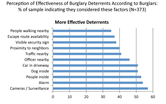 Figure 1: Graph from Joseph B. Kuhnz. Understanding Decisions to Burglarize from the Offender's Perspective