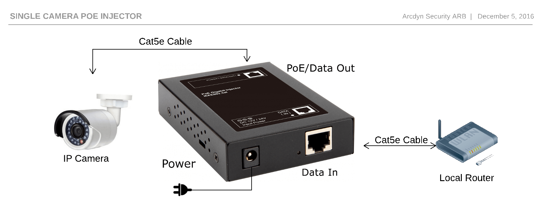 the poe injector itself, a connection to the network, usually a router, or  a switch, and the device that requires the poe injector in this case an ip